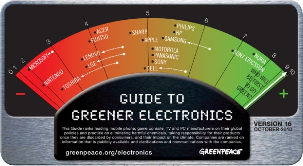 Greenpeace Greener Electronics ranking meter