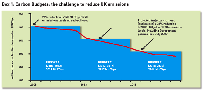 Graph of UK carbon reductions